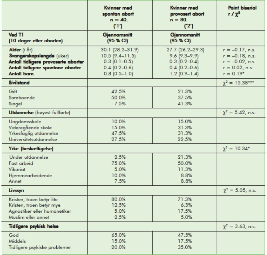 Risikofaktorer for negative psykiske  reaksjoner etter abort