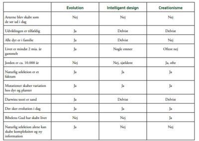 ID/creationisme