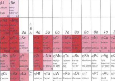Lagserie. Den geologiske lagserie. Q.J.G.S.-tidsaksen