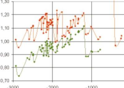 Kulstof-14-datering: Nogle åbne spørgsmål (2)